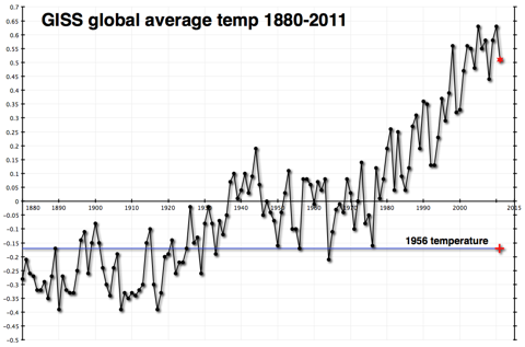 GISS global temperature anomalies