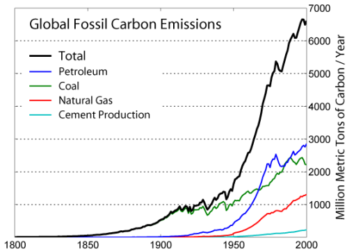 Global_Carbon_Emission_by_Type
