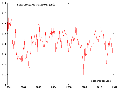 hadcrut-3-global-mean-1998-to-2012
