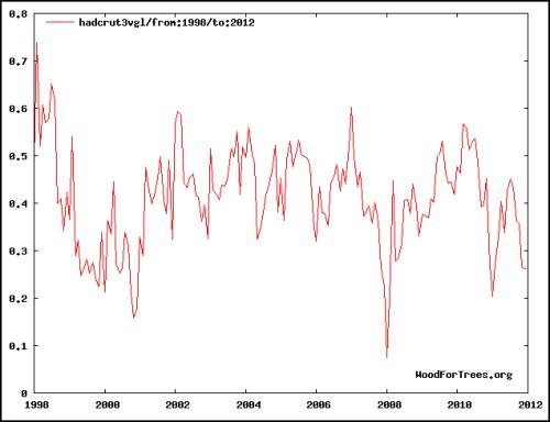 hadcrut-3-global-mean-1998-to-2012