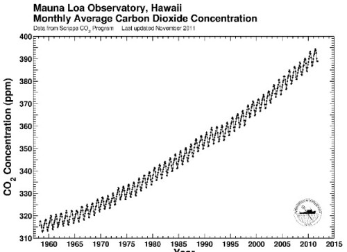 A problem: nearly one third of CO2 emissions occured since