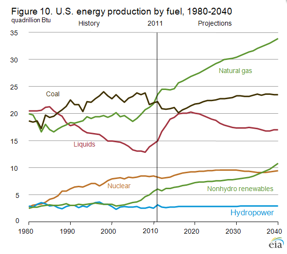 U.S. Energy Production 1980 2040