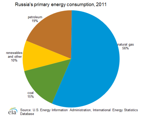 Russian energy_consumption