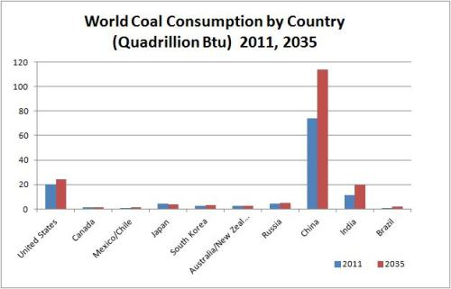 world-coal-consumption-by-country-2011-2035