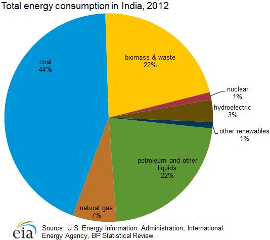 India   s Energy Future Through 2075   3000 Quads