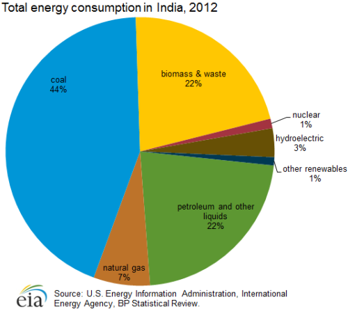 energy_consumption India