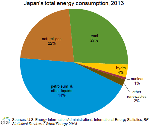 Primary Natural Resources Of Japan