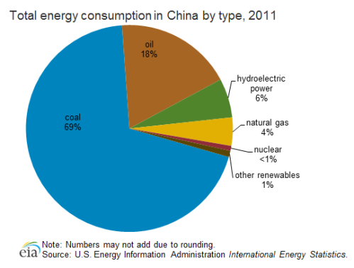 total_energy_consumption