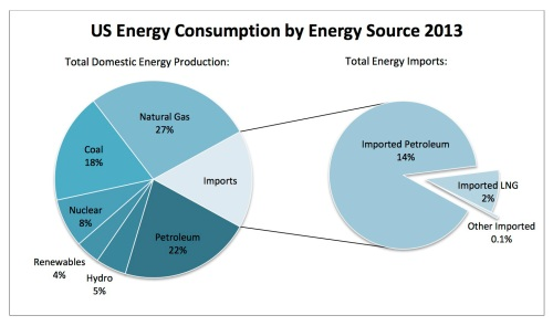 US-Energy-Consumption-by-Source-2013