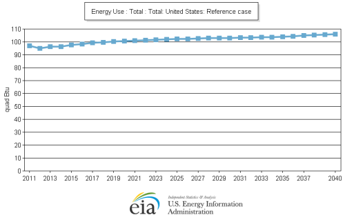 US Energy Consumption through 2040